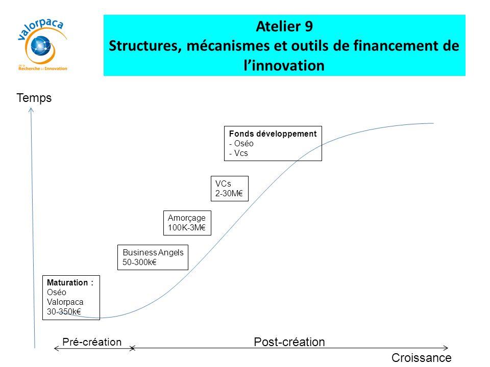 Maturation : Oséo Valorpaca 30-350k€ Business Angels 50-300k€ Amorçage 100K-3M€ VCs 2-30M€ Fonds développement - Oséo - Vcs Croissance Temps Atelier 9