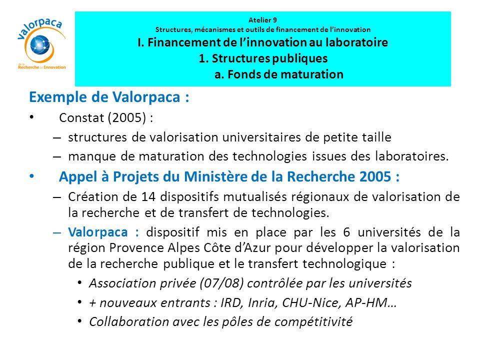 Exemple de Valorpaca : Constat (2005) : – structures de valorisation universitaires de petite taille – manque de maturation des technologies issues de