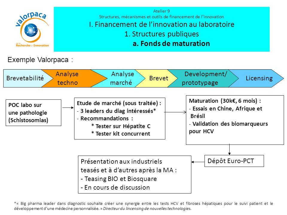 Licensing Analyse marché Development/ prototypage Brevet Analyse techno Brevetabilité POC labo sur une pathologie (Schistosomias) Etude de marché (sou