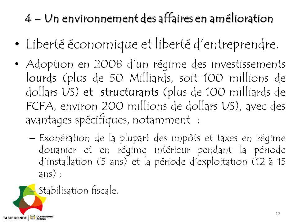 4 – Un environnement des affaires en amélioration Liberté économique et liberté d'entreprendre. Adoption en 2008 d'un régime des investissements lourd