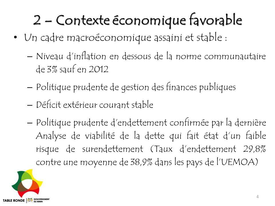 2 – Contexte économique favorable Un cadre macroéconomique assaini et stable : – Niveau d'inflation en dessous de la norme communautaire de 3% sauf en