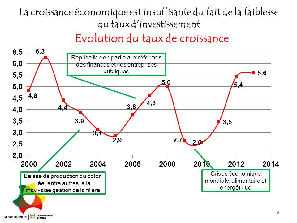 La croissance économique est insuffisante du fait de la faiblesse du taux d'investissement Evolution du taux de croissance 6 Crises économique mondial