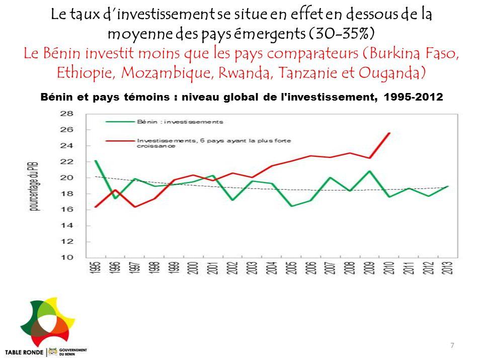 7 Le Bénin investit moins que les pays comparateurs (Burkina Faso, Ethiopie, Mozambique, Rwanda, Tanzanie et Ouganda) Bénin et pays témoins : niveau g