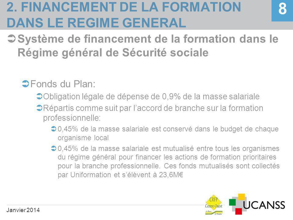 2. FINANCEMENT DE LA FORMATION DANS LE REGIME GENERAL  Système de financement de la formation dans le Régime général de Sécurité sociale  Fonds du P