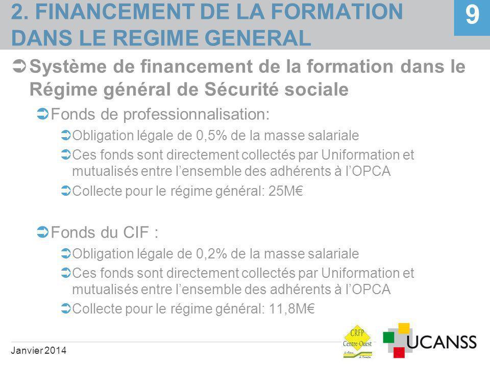 2. FINANCEMENT DE LA FORMATION DANS LE REGIME GENERAL  Système de financement de la formation dans le Régime général de Sécurité sociale  Fonds de p