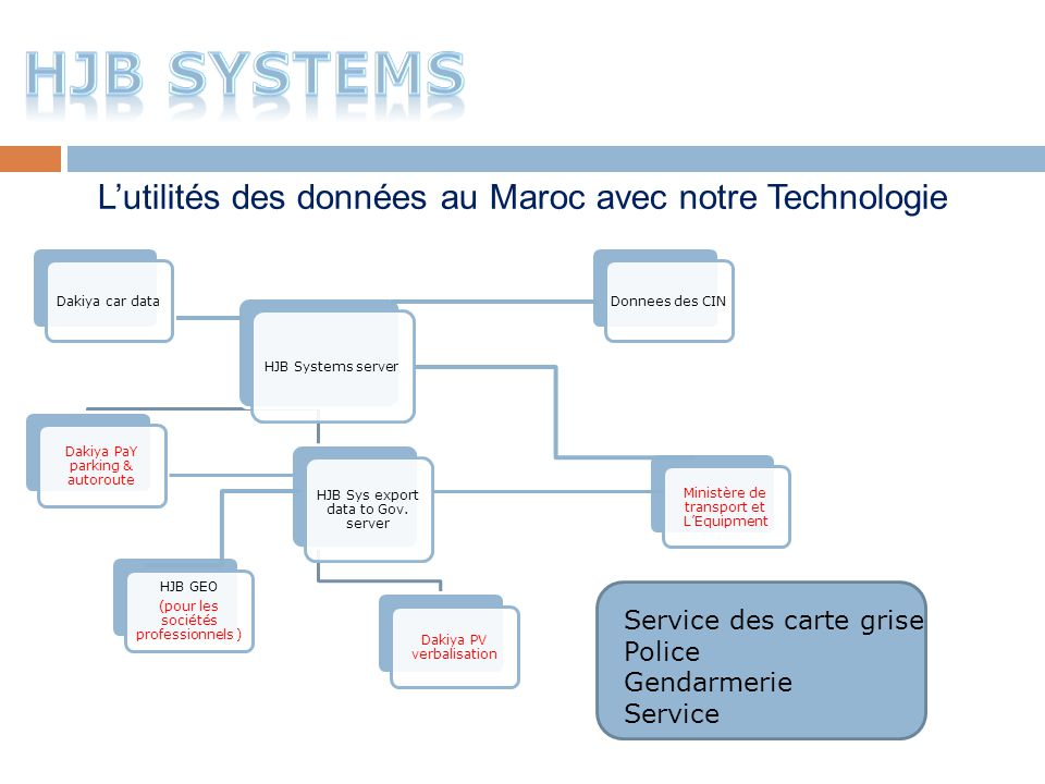 HJB Systems server Dakiya PaY parking & autoroute Dakiya PV verbalisation HJB Sys export data to Gov. server HJB GEO (pour les sociétés professionnels