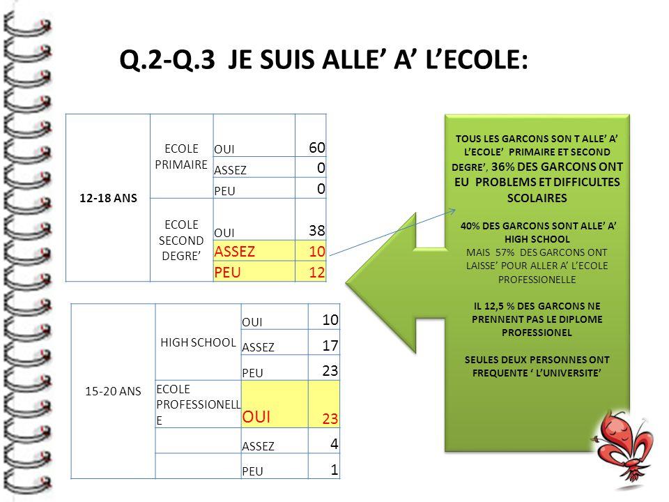 12-18 ANS ECOLE PRIMAIRE OUI 60 ASSEZ 0 PEU 0 ECOLE SECOND DEGRE' OUI 38 ASSEZ10 PEU12 15-20 ANS HIGH SCHOOL OUI 10 ASSEZ 17 PEU 23 ECOLE PROFESSIONELL E OUI 23 ASSEZ 4 PEU 1 Q.2-Q.3 JE SUIS ALLE' A' L'ECOLE: TOUS LES GARCONS SON T ALLE' A' L'ECOLE' PRIMAIRE ET SECOND DEGRE', 36% DES GARCONS ONT EU PROBLEMS ET DIFFICULTES SCOLAIRES 40% DES GARCONS SONT ALLE' A' HIGH SCHOOL MAIS 57% DES GARCONS ONT LAISSE' POUR ALLER A' L'ECOLE PROFESSIONELLE IL 12,5 % DES GARCONS NE PRENNENT PAS LE DIPLOME PROFESSIONEL SEULES DEUX PERSONNES ONT FREQUENTE ' L'UNIVERSITE' TOUS LES GARCONS SON T ALLE' A' L'ECOLE' PRIMAIRE ET SECOND DEGRE', 36% DES GARCONS ONT EU PROBLEMS ET DIFFICULTES SCOLAIRES 40% DES GARCONS SONT ALLE' A' HIGH SCHOOL MAIS 57% DES GARCONS ONT LAISSE' POUR ALLER A' L'ECOLE PROFESSIONELLE IL 12,5 % DES GARCONS NE PRENNENT PAS LE DIPLOME PROFESSIONEL SEULES DEUX PERSONNES ONT FREQUENTE ' L'UNIVERSITE'