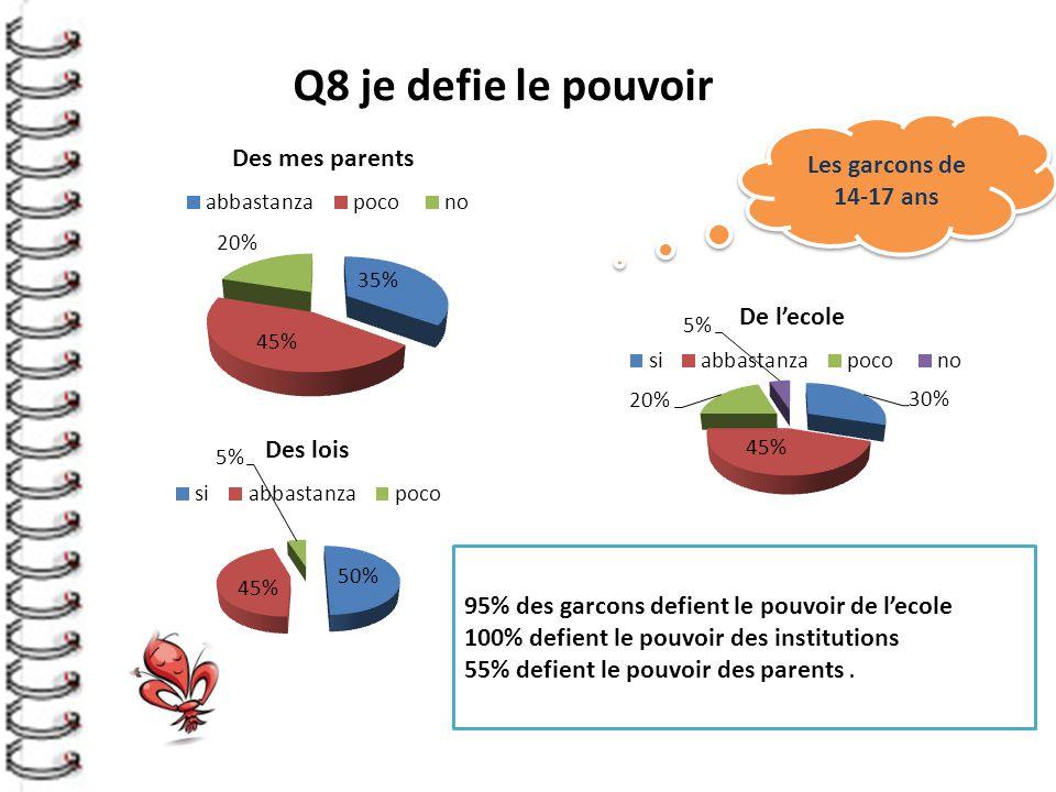Q8 je defie le pouvoir Les garcons de 14-17 ans 95% des garcons defient le pouvoir de l'ecole 100% defient le pouvoir des institutions 55% defient le pouvoir des parents.