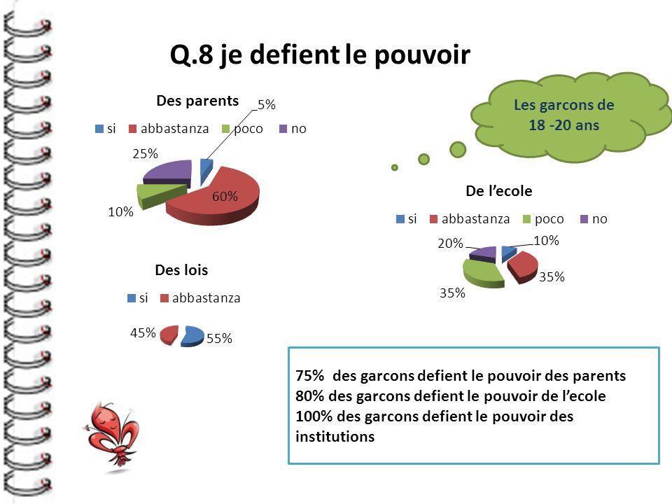Q.8 je defient le pouvoir Les garcons de 18 -20 ans 75% des garcons defient le pouvoir des parents 80% des garcons defient le pouvoir de l'ecole 100% des garcons defient le pouvoir des institutions