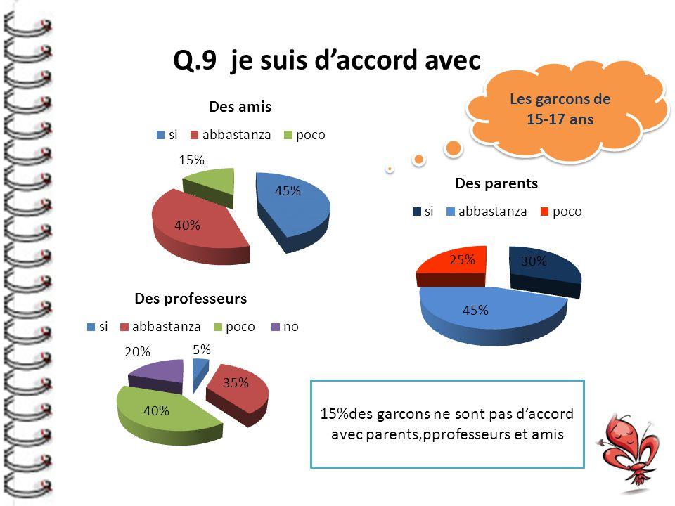 Q.9 je suis d'accord avec 15%des garcons ne sont pas d'accord avec parents,pprofesseurs et amis Les garcons de 15-17 ans
