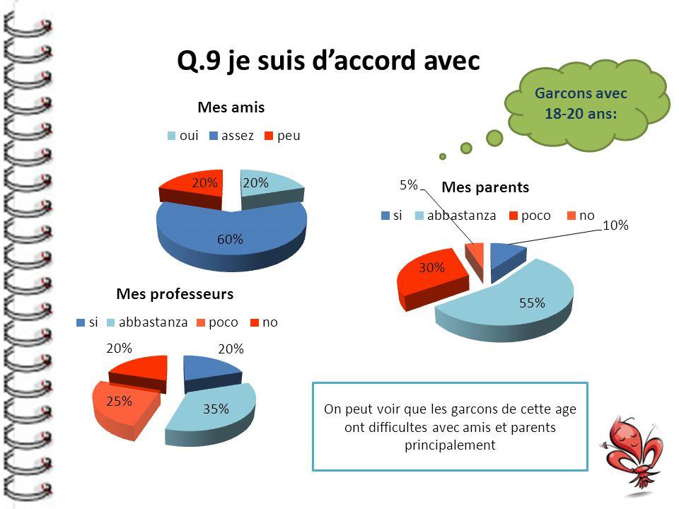 Q.9 je suis d'accord avec On peut voir que les garcons de cette age ont difficultes avec amis et parents principalement Garcons avec 18-20 ans: