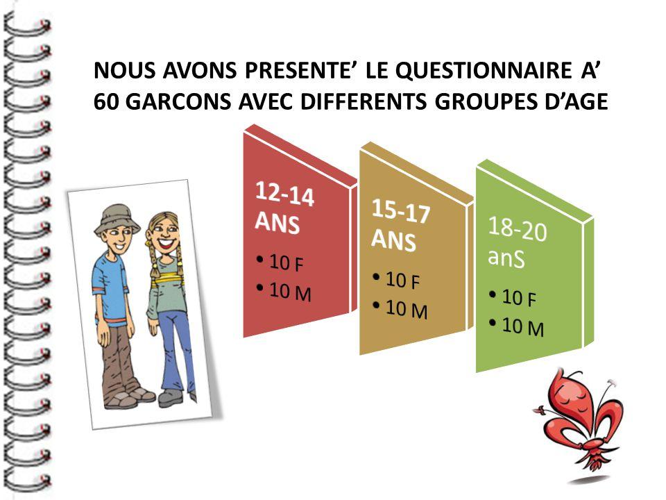 NOUS AVONS PRESENTE' LE QUESTIONNAIRE A' 60 GARCONS AVEC DIFFERENTS GROUPES D'AGE