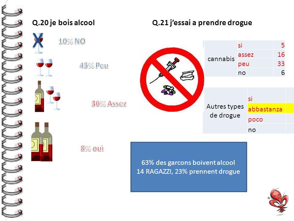 Q.20 je bois alcool Q.21 j'essai a prendre drogue cannabis si5 assez16 peu33 no6 Autres types de drogue si3 abbastanza14 poco24 no19 63% des garcons boivent alcool 14 RAGAZZI, 23% prennent drogue