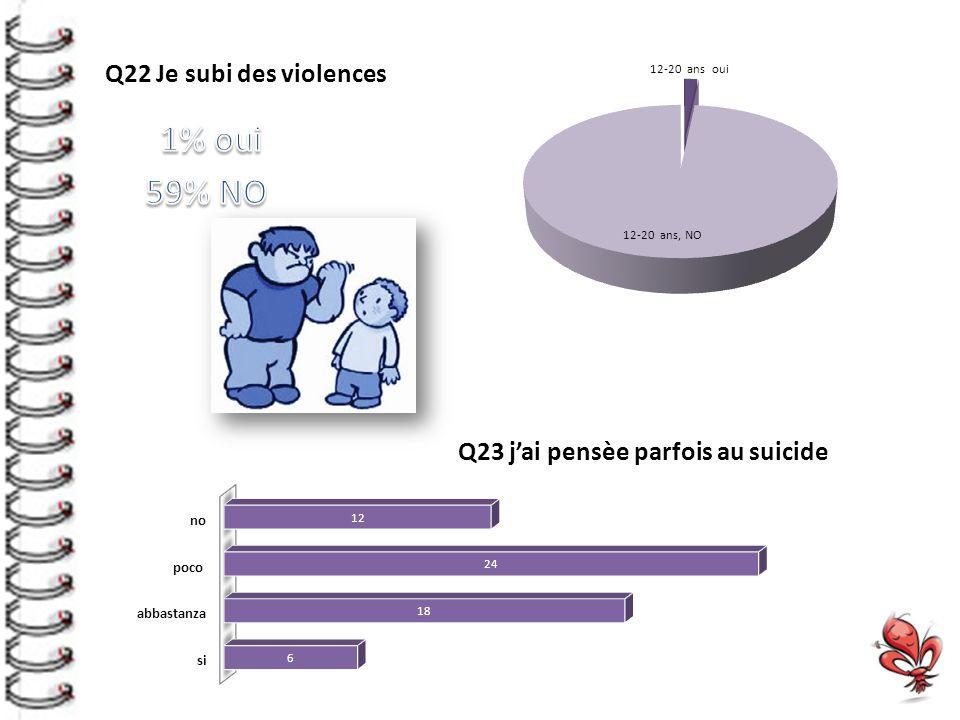 Q22 Je subi des violences Q23 j'ai pensèe parfois au suicide
