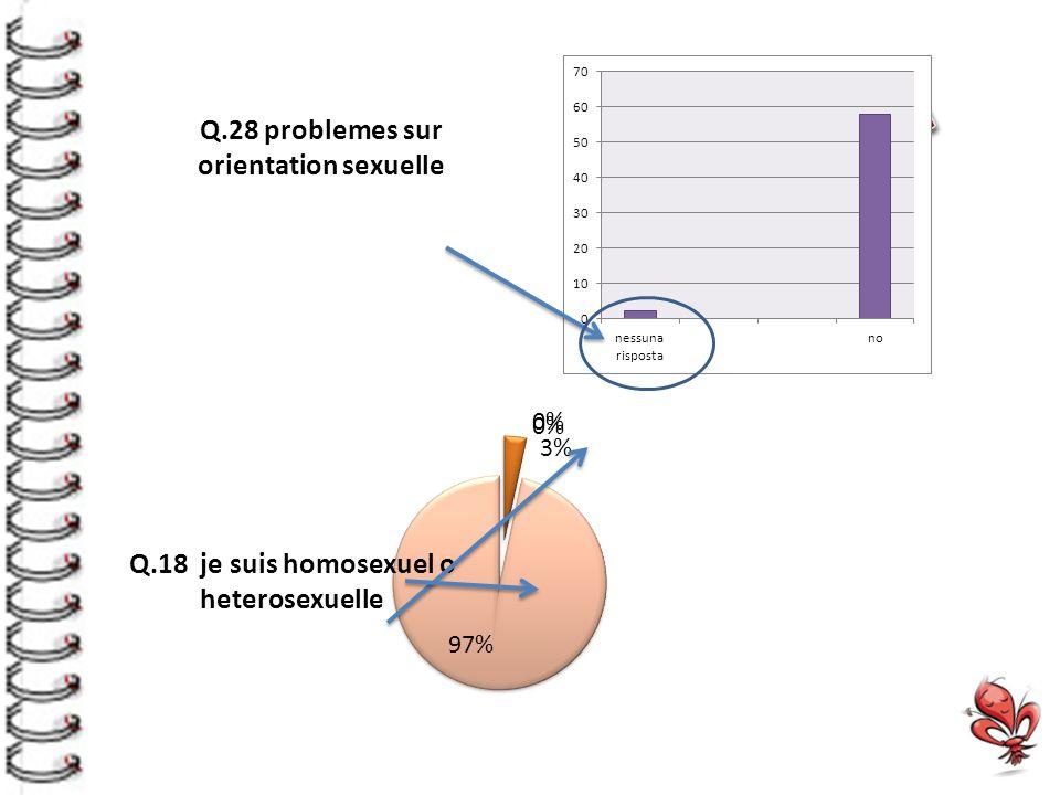 Q.28 problemes sur orientation sexuelle Q.18 je suis homosexuel o heterosexuelle