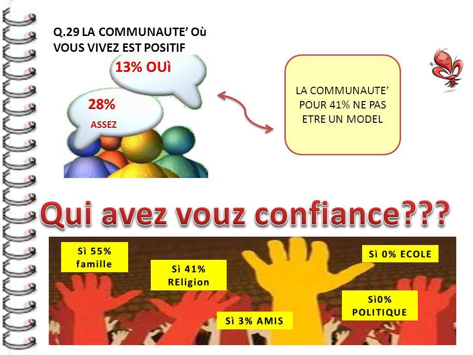 Q.29 LA COMMUNAUTE' Où VOUS VIVEZ EST POSITIF LA COMMUNAUTE' POUR 41% NE PAS ETRE UN MODEL