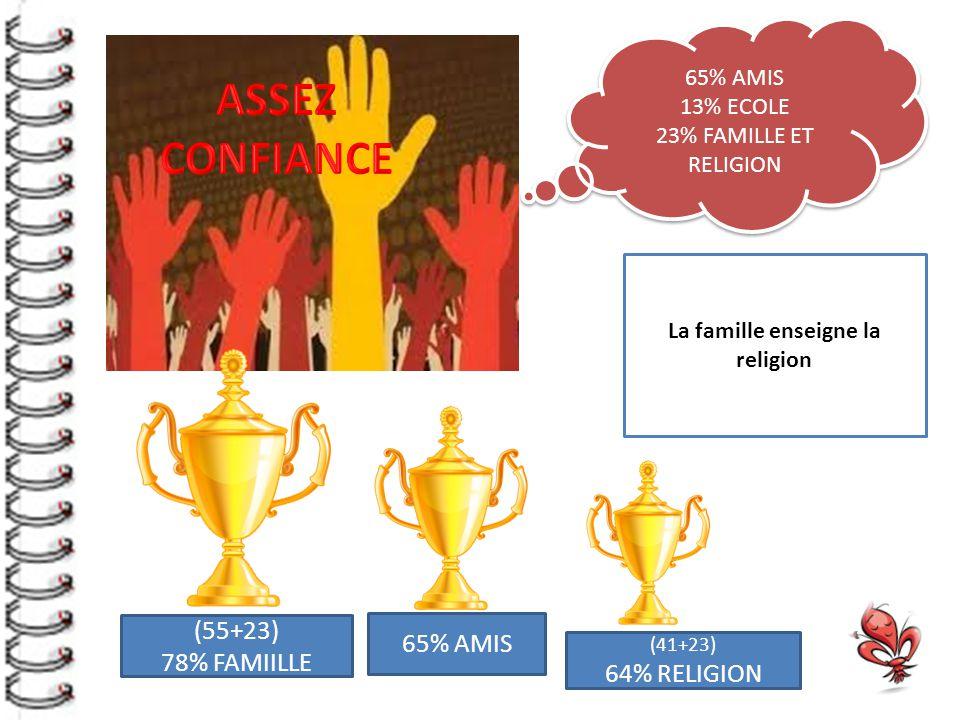 65% AMIS 13% ECOLE 23% FAMILLE ET RELIGION 65% AMIS 13% ECOLE 23% FAMILLE ET RELIGION (55+23) 78% FAMIILLE 65% AMIS (41+23) 64% RELIGION La famille enseigne la religion