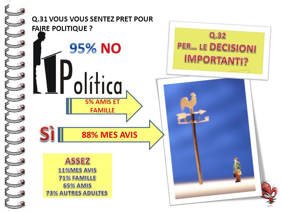 Q.31 VOUS VOUS SENTEZ PRET POUR FAIRE POLITIQUE 5% AMIS ET FAMILLE 88% MES AVIS