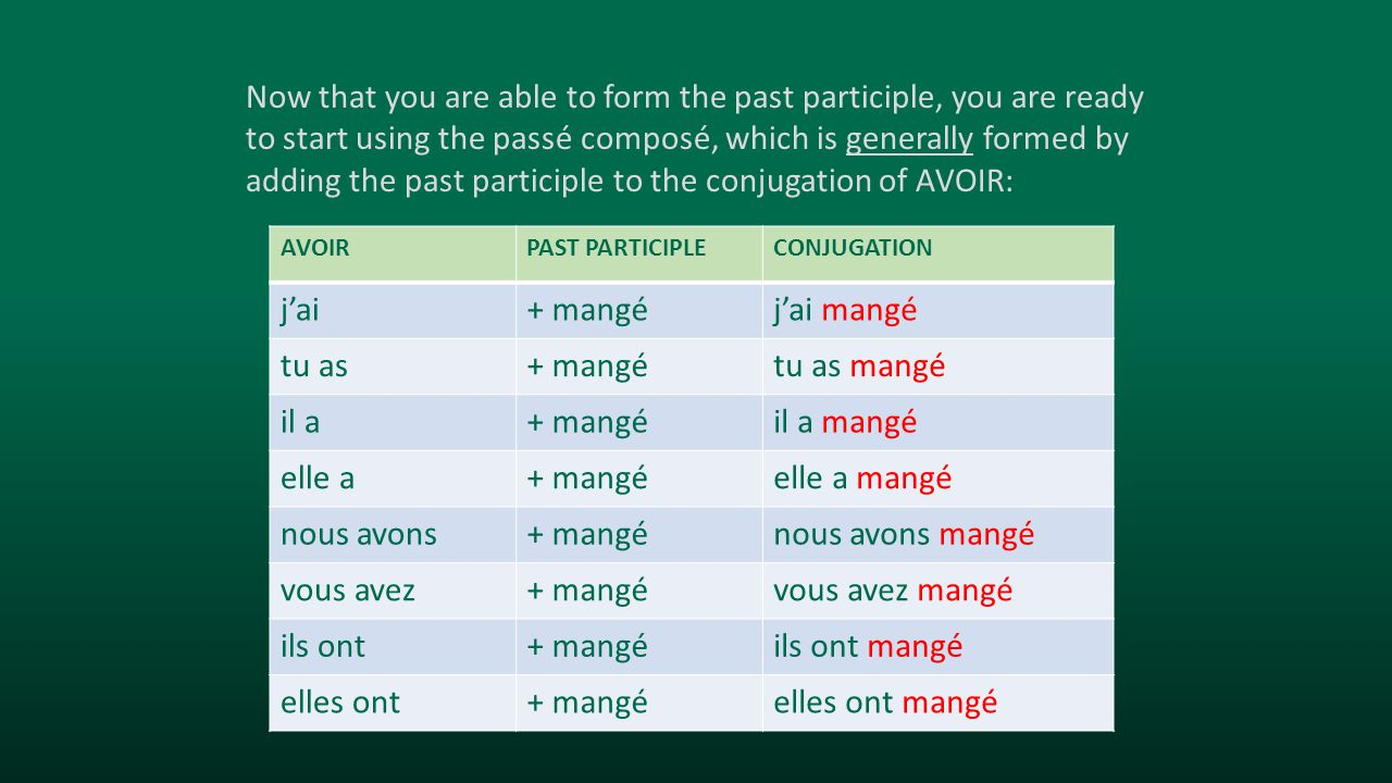 Passé composéTranslation in English j'ai mangéI ate; I have eaten tu as mangéthou didst eat; thou hast eaten il a mangéhe ate; he has eaten elle a mangéshe ate; she has eaten nous avons mangéwe ate; we have eaten vous avez mangéyou ate; you have eaten ils ont mangéthey ate; they have eaten elles ont mangéthey ate; they have eaten The passé composé is used to reference the immediate past, or that which has occurred within living memory.