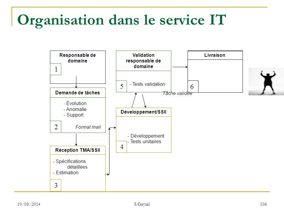 19/08/2014 S.Gayral 106 Demande de tâches - Évolution - Anomalie - Support 2 Format mail Réception TMA/SSII 3 - Spécifications détaillées - Estimation