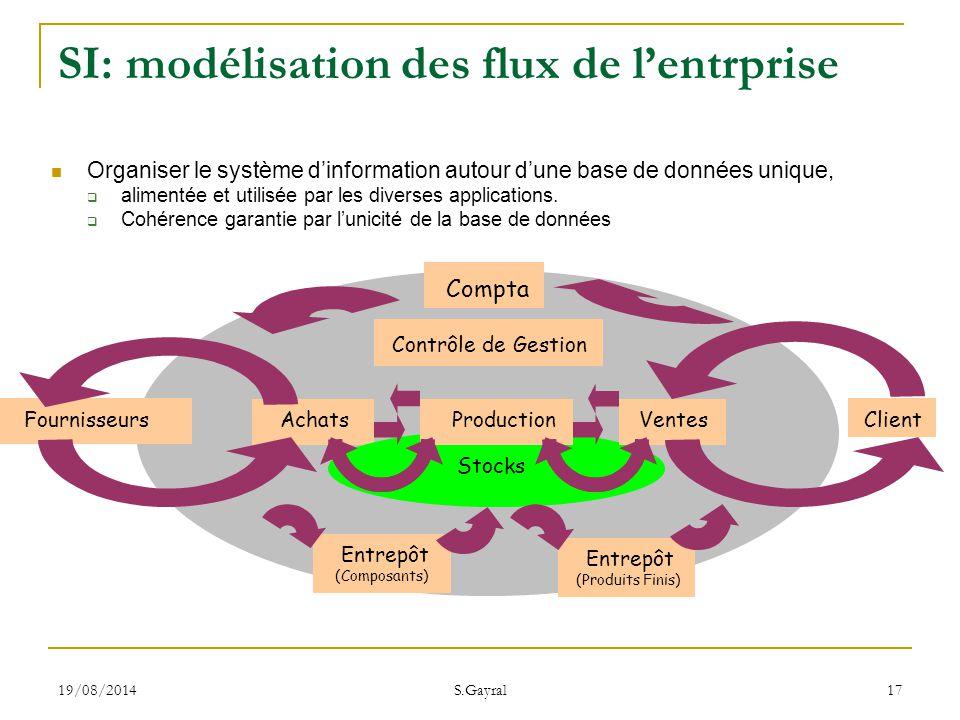 19/08/2014 S.Gayral 17 Contrôle de Gestion Achats Stocks ProductionVentes Entrepôt (Composants) Entrepôt (Produits Finis) ClientFournisseurs Compta SI