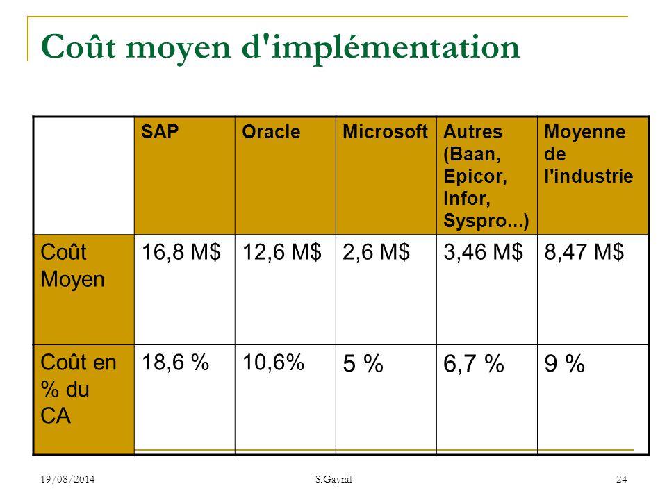 19/08/2014 S.Gayral 24 Coût moyen d'implémentation SAPOracleMicrosoftAutres (Baan, Epicor, Infor, Syspro...) Moyenne de l'industrie Coût Moyen 16,8 M$