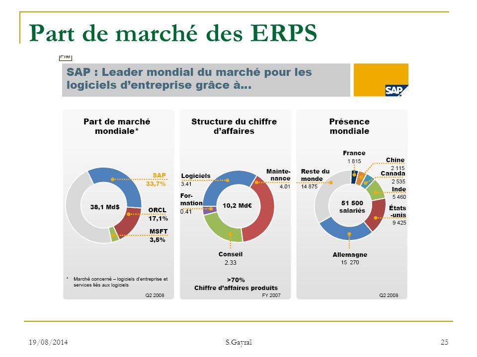 19/08/2014 S.Gayral 25 Part de marché des ERPS