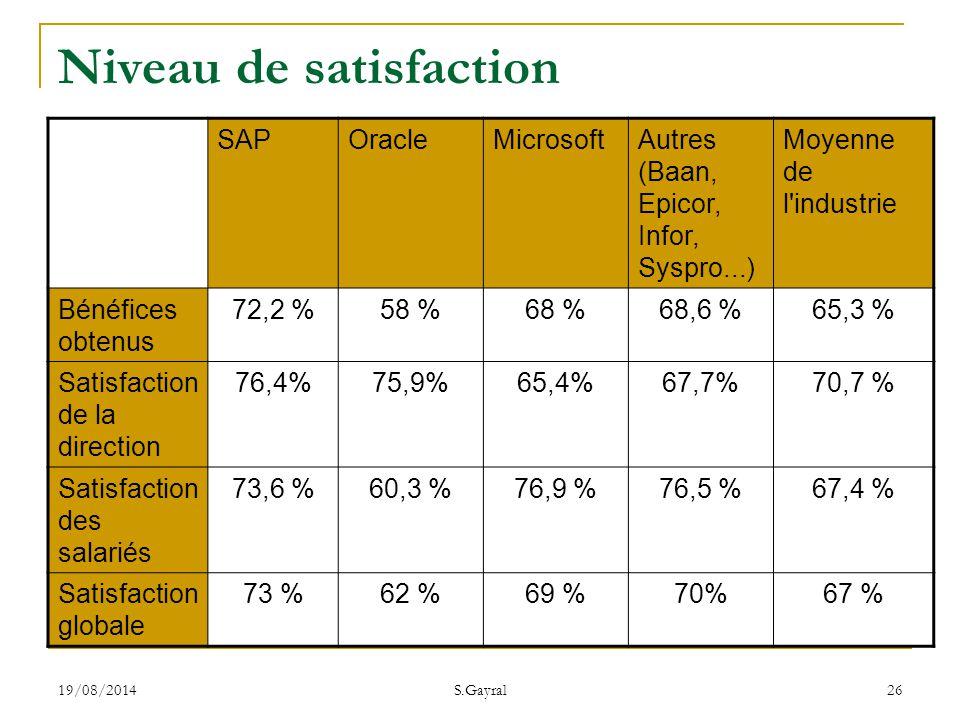 19/08/2014 S.Gayral 26 Niveau de satisfaction SAPOracleMicrosoftAutres (Baan, Epicor, Infor, Syspro...) Moyenne de l'industrie Bénéfices obtenus 72,2