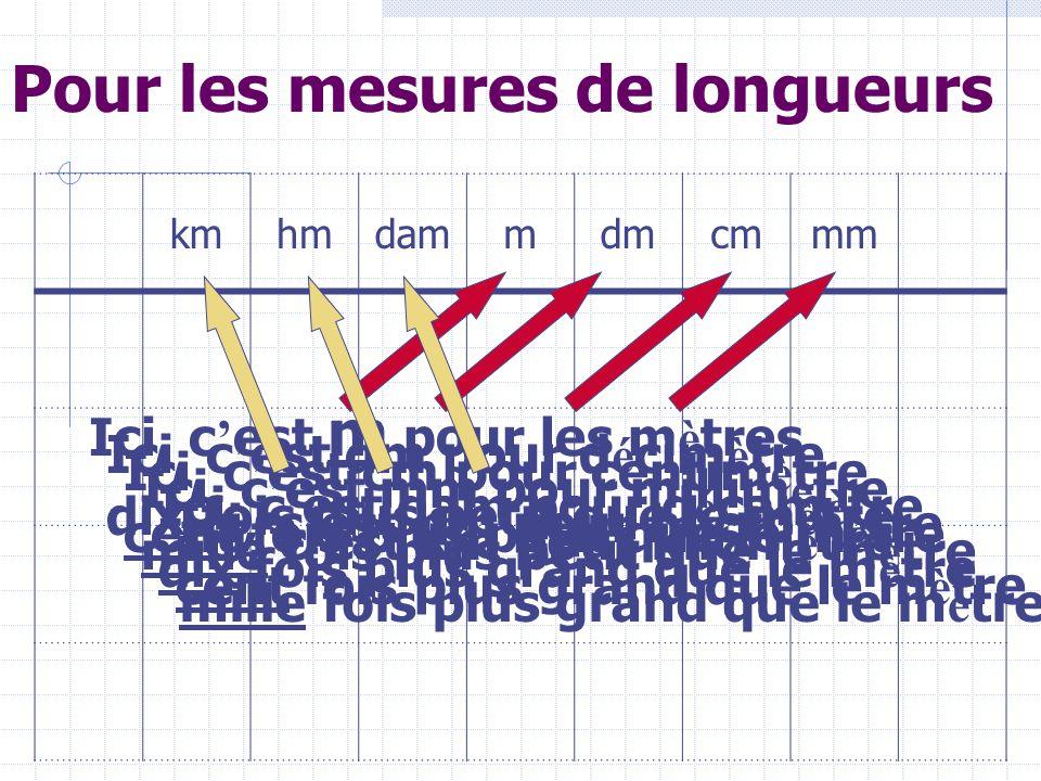 Les conversions Pas toujours facile de transformer des m è tres(m) en millim è tres (mm), des d é calitres(dal) en millilitres(ml), des kilogrammes(kg) en centigrammes(cg) … Au d é but, l ' id é al est sans doute d ' utiliser un tableau