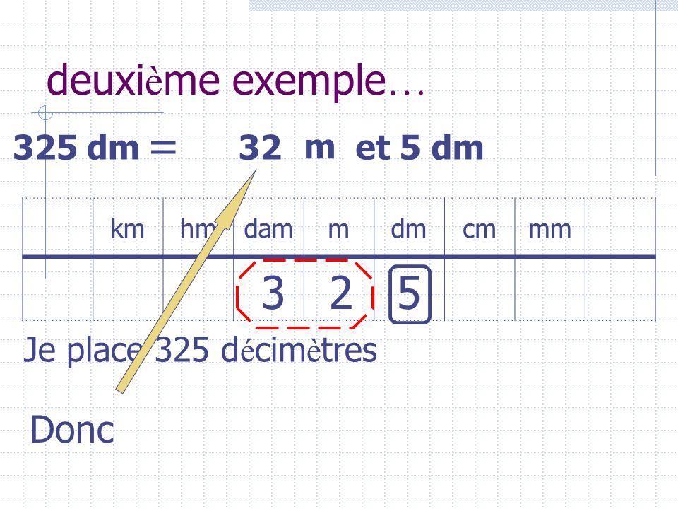 Premier exemple … 5 m = cm ? kmhmdammdmcmmm Je place 5 dans la colonne des m è tres 0 Je mets deux 0, à droite, pour atteindre les cm Donc 500 5