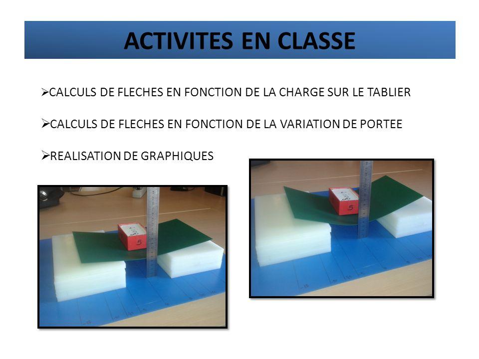  CALCULS DE FLECHES EN FONCTION DE LA CHARGE SUR LE TABLIER  CALCULS DE FLECHES EN FONCTION DE LA VARIATION DE PORTEE  REALISATION DE GRAPHIQUES AC