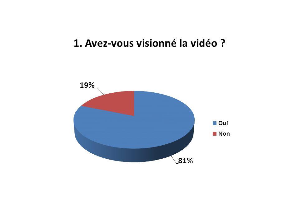 1. Avez-vous visionné la vidéo ?