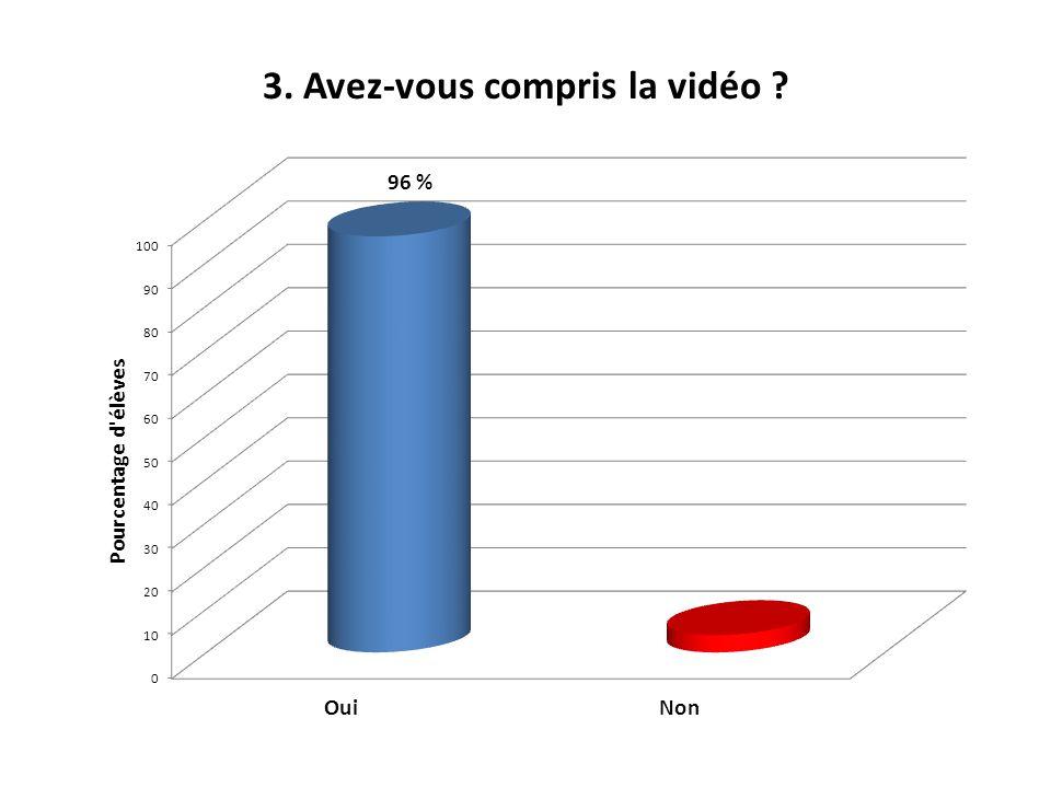 3. Avez-vous compris la vidéo ? 96 %