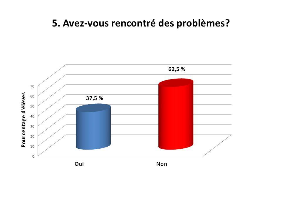 5. Avez-vous rencontré des problèmes? 100 % 62,5 % 37,5 %
