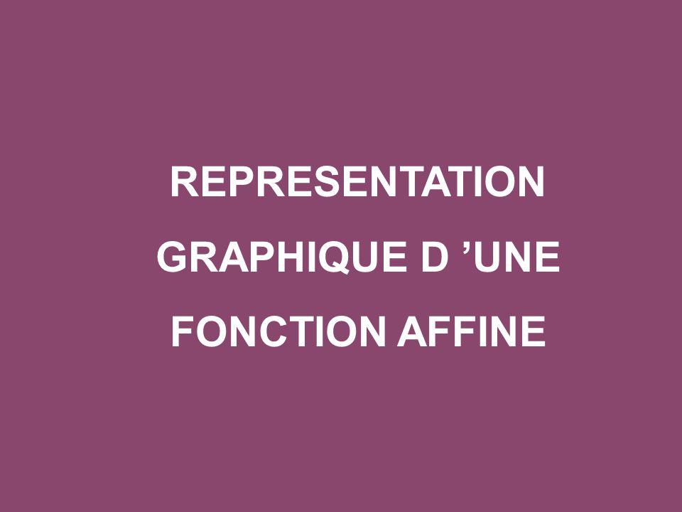 Représenter graphiquement la fonction définie par f(x) = 2x + 1