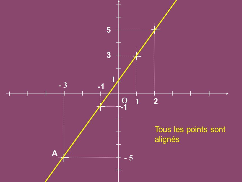 O 1 1 - 3 - 5 A 3 2 5 Tous les points sont alignés