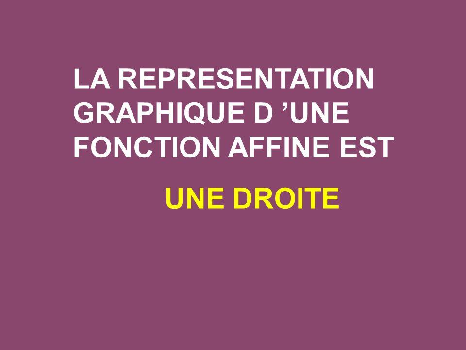 LA REPRESENTATION GRAPHIQUE D 'UNE FONCTION AFFINE EST UNE DROITE