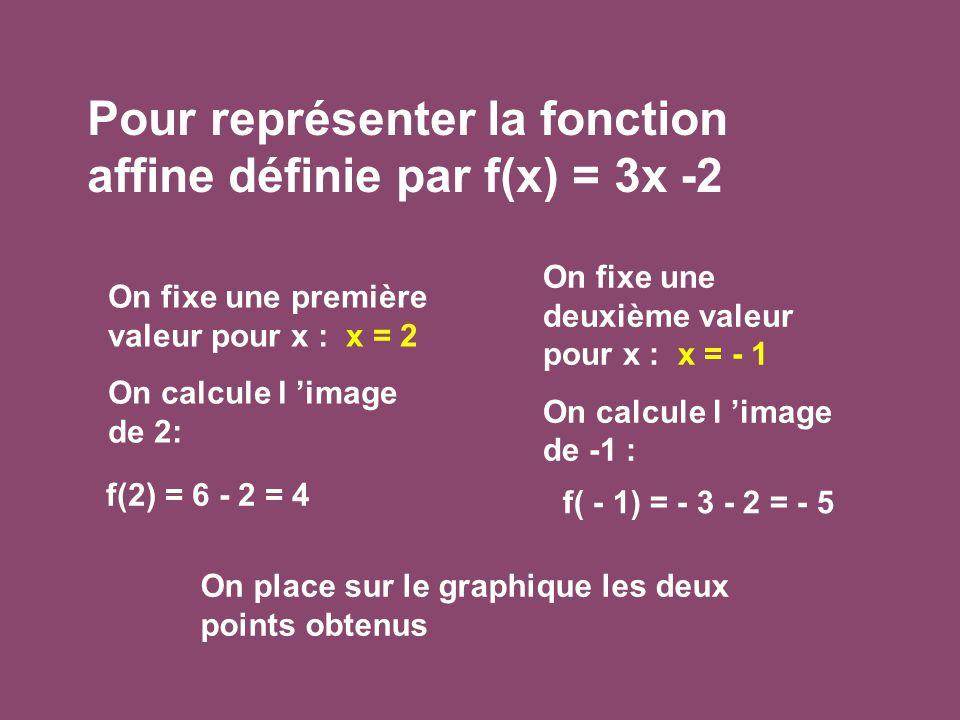 Pour représenter la fonction affine définie par f(x) = 3x -2 On fixe une première valeur pour x : x = 2 On calcule l 'image de 2: On fixe une deuxième valeur pour x : x = - 1 On calcule l 'image de -1 : f(2) = 6 - 2 = 4 f( - 1) = - 3 - 2 = - 5 On place sur le graphique les deux points obtenus