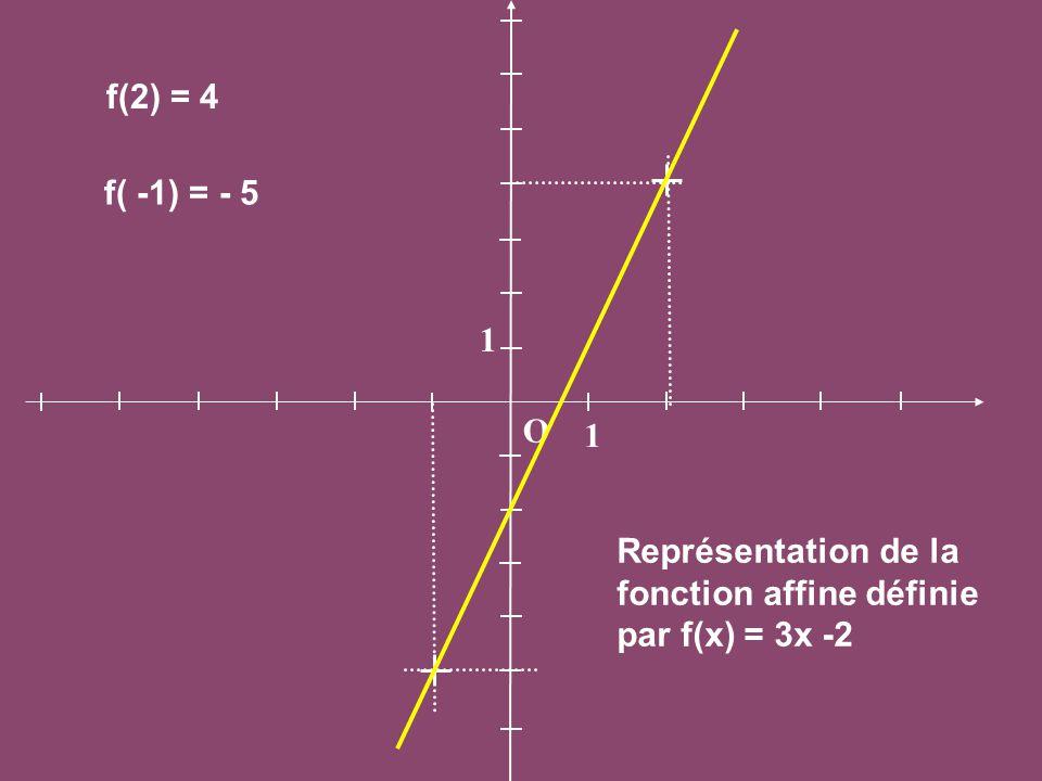 O 1 1 f(2) = 4 f( -1) = - 5 Représentation de la fonction affine définie par f(x) = 3x -2