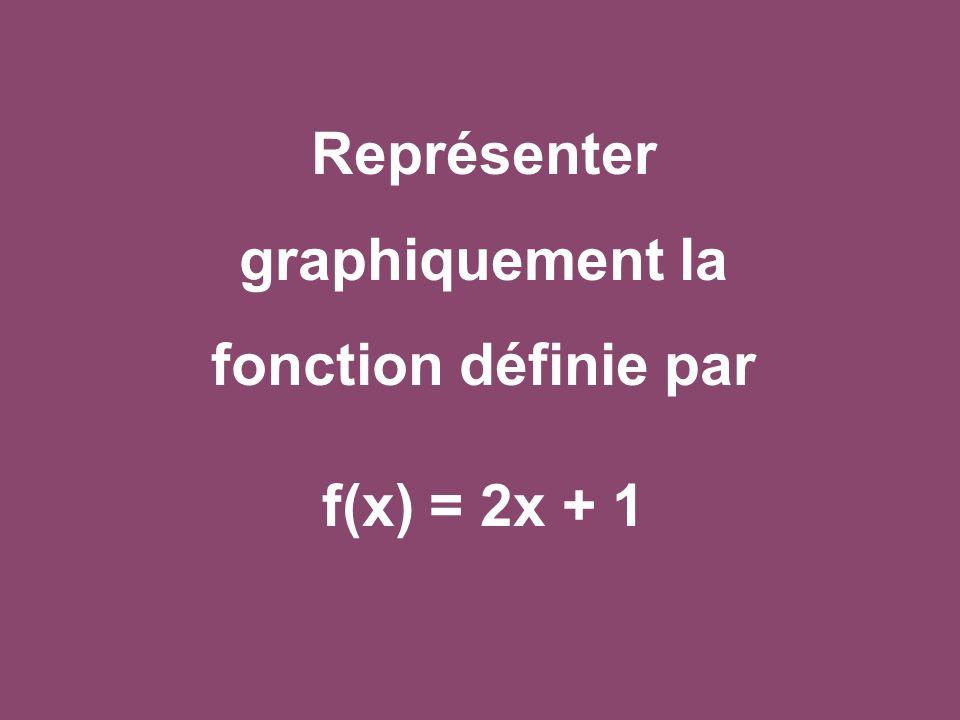 Commençons par compléter un tableau x f(x) - 3- 1012 - 5- 1135 f(x)= 2x + 1 A chaque colonne du tableau correspond un point sur le graphique