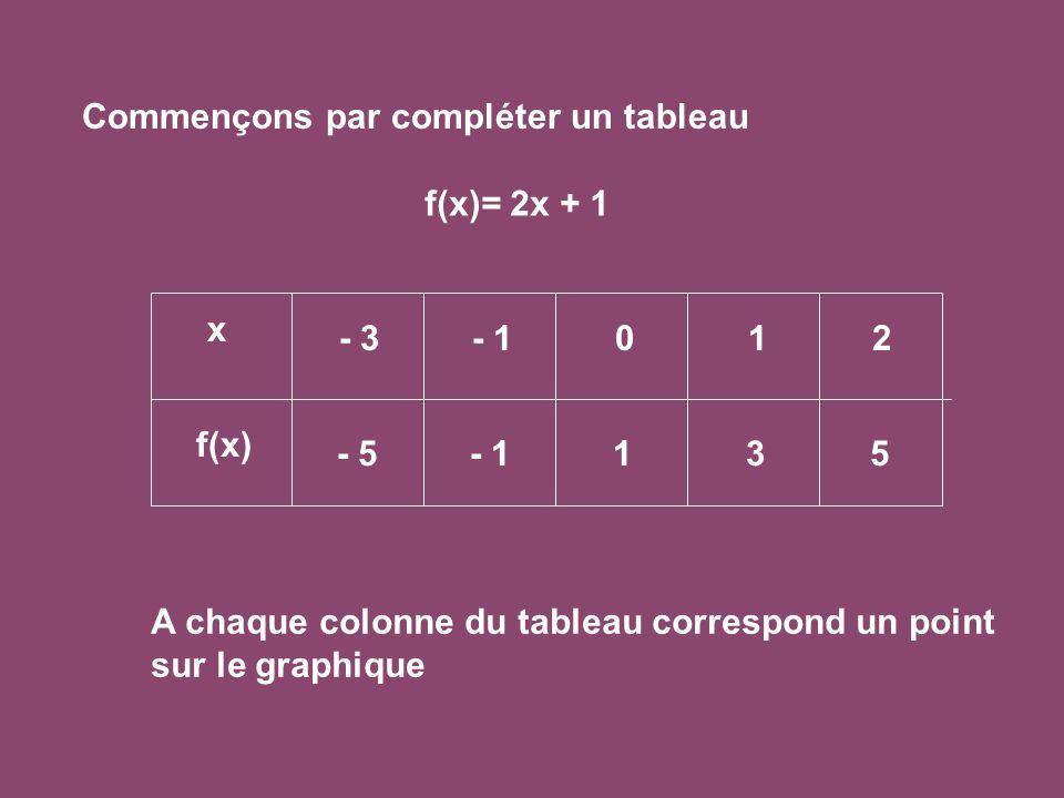 Pour représenter une fonction affine, il suffit donc de trouver 2 points de la droite qui la représente