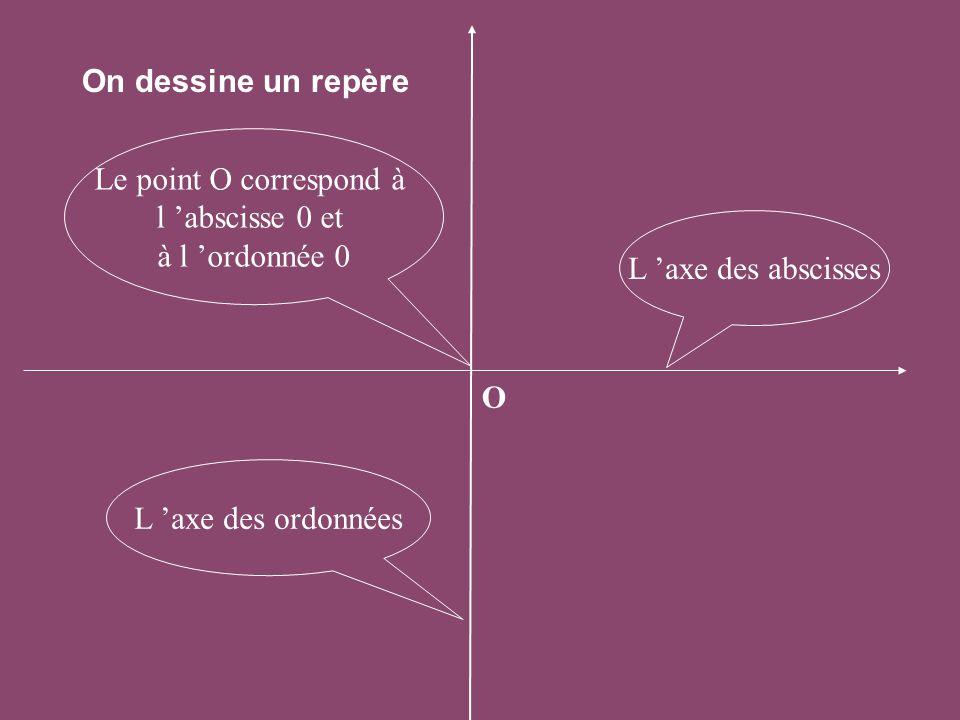 On dessine un repère L 'axe des ordonnées L 'axe des abscisses Le point O correspond à l 'abscisse 0 et à l 'ordonnée 0 O