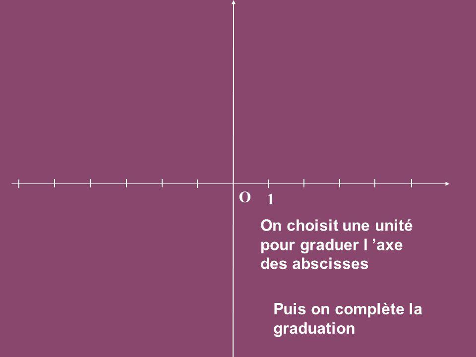 On choisit une unité pour graduer l 'axe des abscisses O 1 Puis on complète la graduation