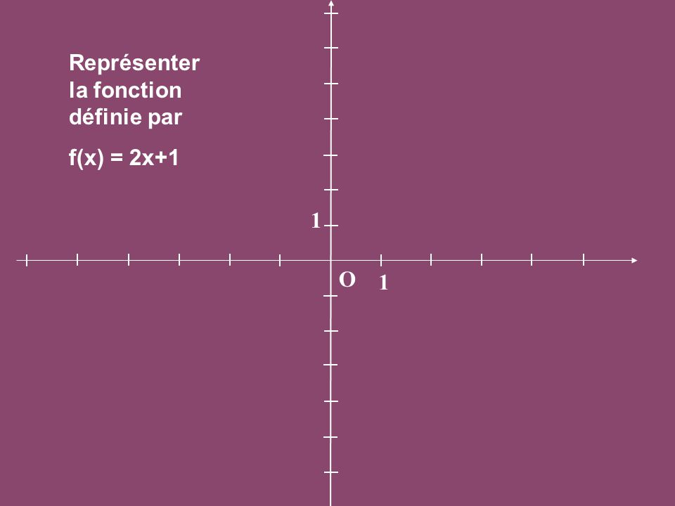 O 1 1 Représenter la fonction définie par f(x) = 2x+1