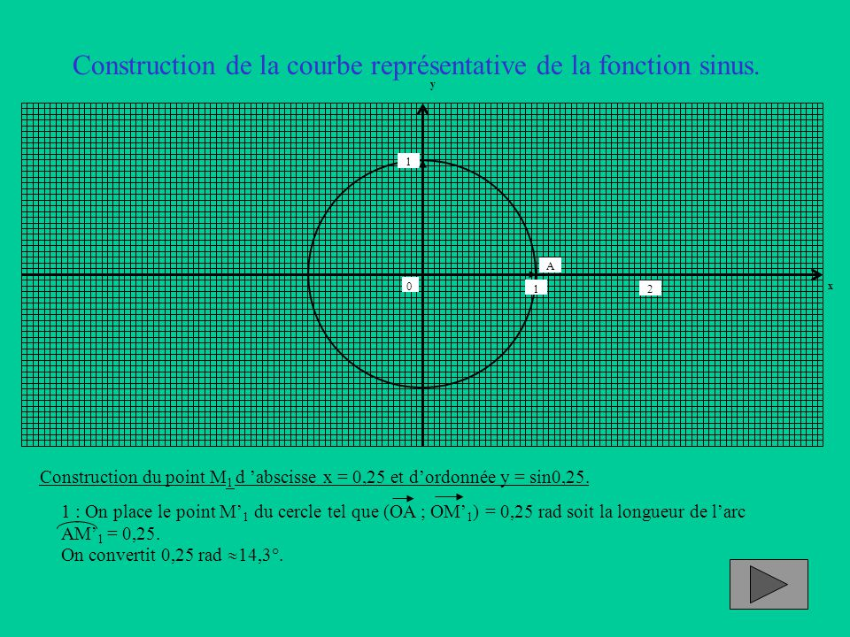 Construction de la courbe représentative de la fonction sinus. Construction du point M 1 d 'abscisse x = 0,25 et d'ordonnée y = sin0,25. 1 : On place
