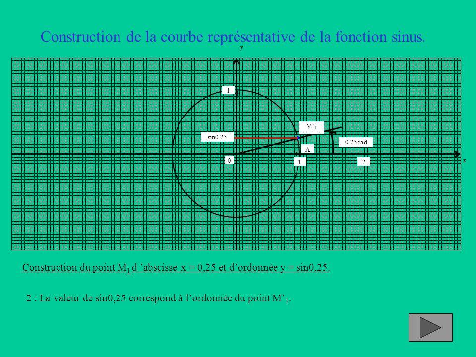 Construction de la courbe représentative de la fonction sinus. Construction du point M 1 d 'abscisse x = 0,25 et d'ordonnée y = sin0,25. 2 : La valeur