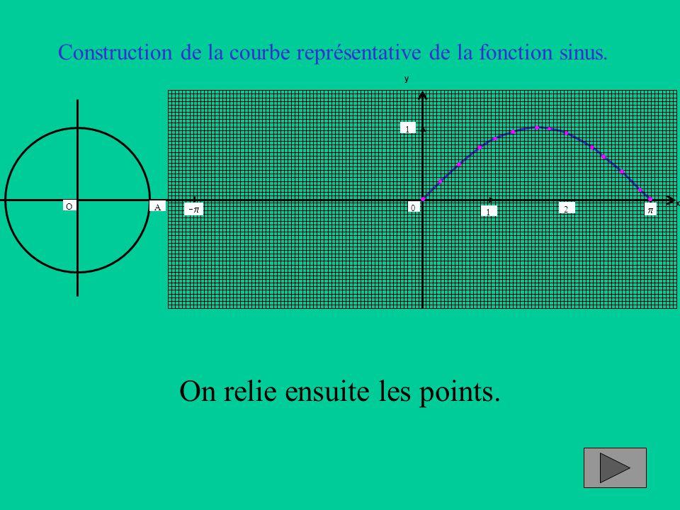 x y 1 2 0 1 A   O On relie ensuite les points.