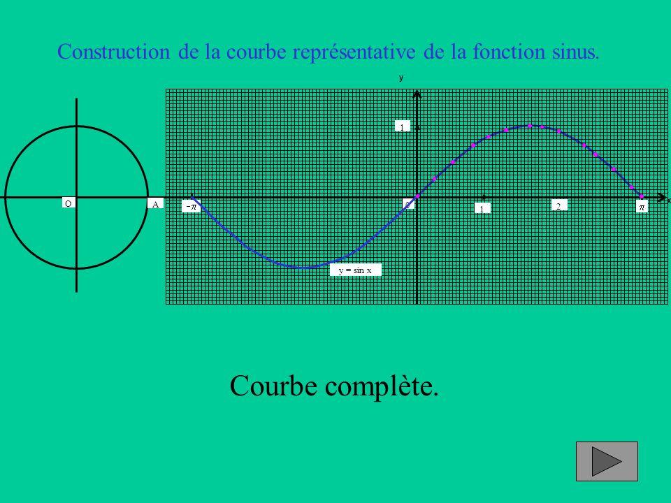 Construction de la courbe représentative de la fonction sinus. x y 1 2 0 1 A   O Courbe complète. y = sin x