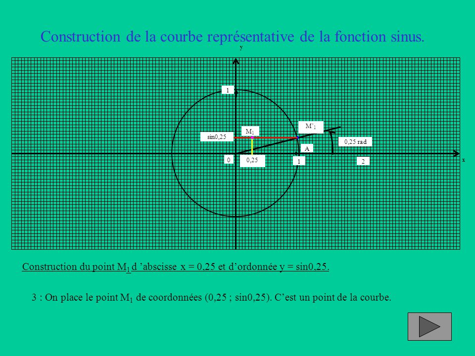 Construction de la courbe représentative de la fonction sinus. Construction du point M 1 d 'abscisse x = 0,25 et d'ordonnée y = sin0,25. 3 : On place