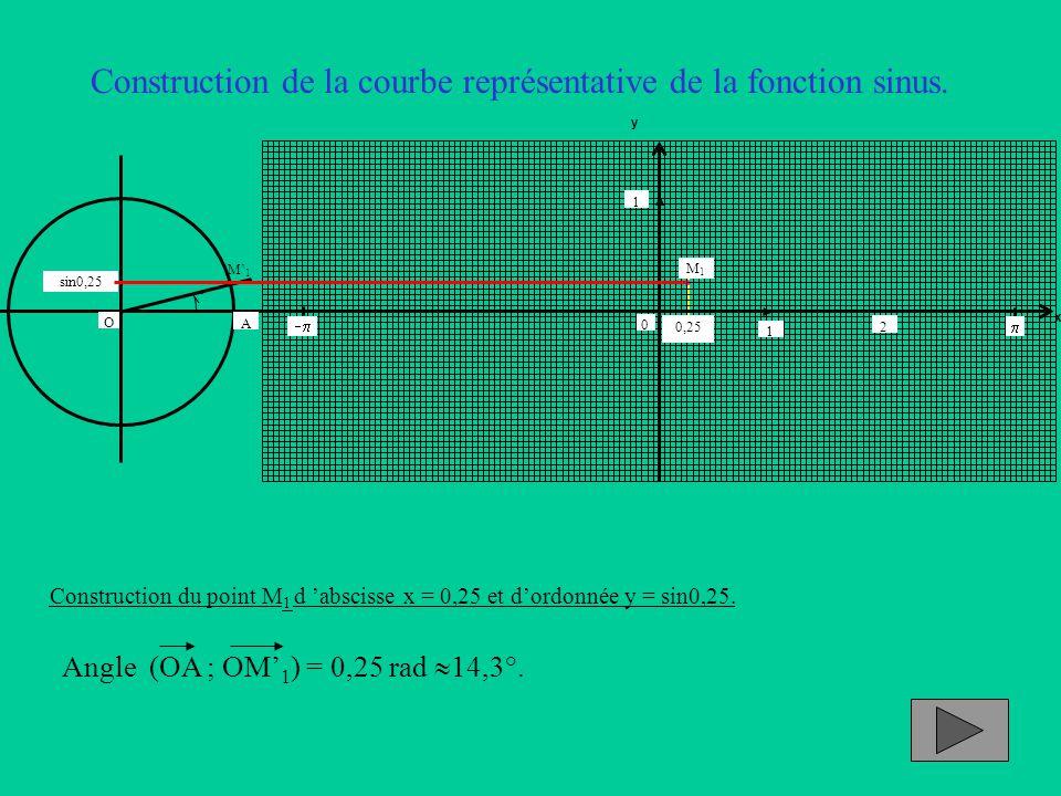 Construction de la courbe représentative de la fonction sinus. Construction du point M 1 d 'abscisse x = 0,25 et d'ordonnée y = sin0,25. Angle (OA ; O